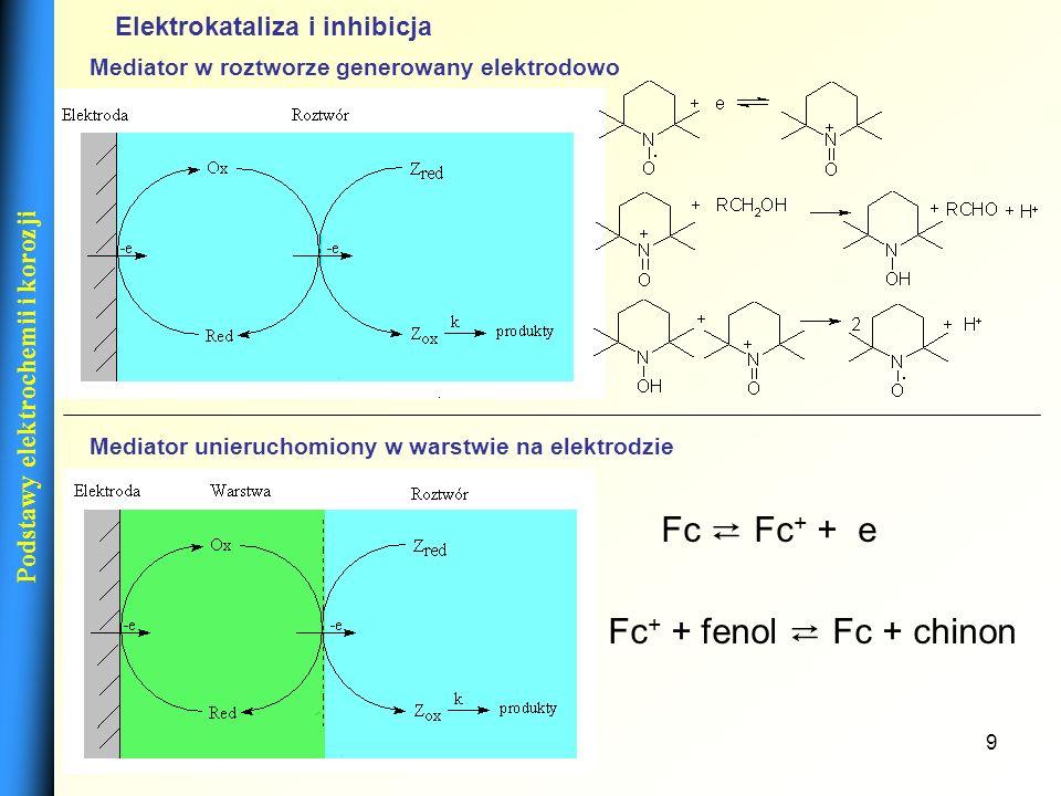 9 Podstawy elektrochemii i korozji Elektrokataliza i inhibicja Mediator w roztworze generowany elektrodowo Mediator unieruchomiony w warstwie na elekt