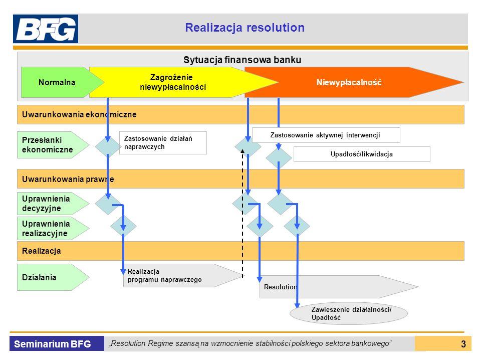 Seminarium BFG Resolution Regime szansą na wzmocnienie stabilności polskiego sektora bankowego 3 Realizacja resolution Sytuacja finansowa banku Przesłanki ekonomiczne Uwarunkowania ekonomiczne Zastosowanie działań naprawczych Upadłość/likwidacja Uprawnienia decyzyjne Uprawnienia realizacyjne Działania Realizacja programu naprawczego Resolution Niewypłacalność Zagrożenie niewypłacalności Normalna Uwarunkowania prawne Zawieszenie działalności/ Upadłość Zastosowanie aktywnej interwencji