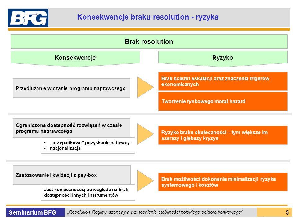 Seminarium BFG Resolution Regime szansą na wzmocnienie stabilności polskiego sektora bankowego 5 Konsekwencje braku resolution - ryzyka Brak resolution Przedłużanie w czasie programu naprawczego Tworzenie rynkowego moral hazard Brak ścieżki eskalacji oraz znaczenia trigerów ekonomicznych Ograniczona dostępność rozwiązań w czasie programu naprawczego przypadkowe pozyskanie nabywcy nacjonalizacja Ryzyko braku skuteczności – tym większe im szerszy i głębszy kryzys Zastosowanie likwidacji z pay-box Brak możliwości dokonania minimalizacji ryzyka systemowego i kosztów Jest koniecznością ze względu na brak dostępności innych instrumentów Konsekwencje Ryzyko
