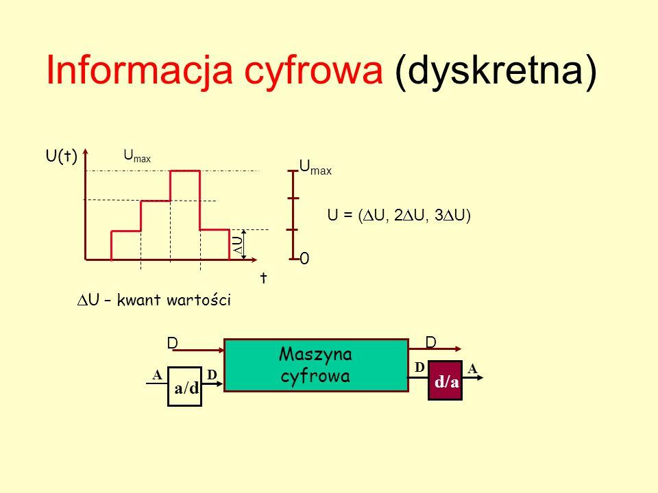 Informacja analogowa U(t) t U max 0 U = U (t) Zbiór wartości zmieniających się od 0 do U max Maszyna analogowa we wy
