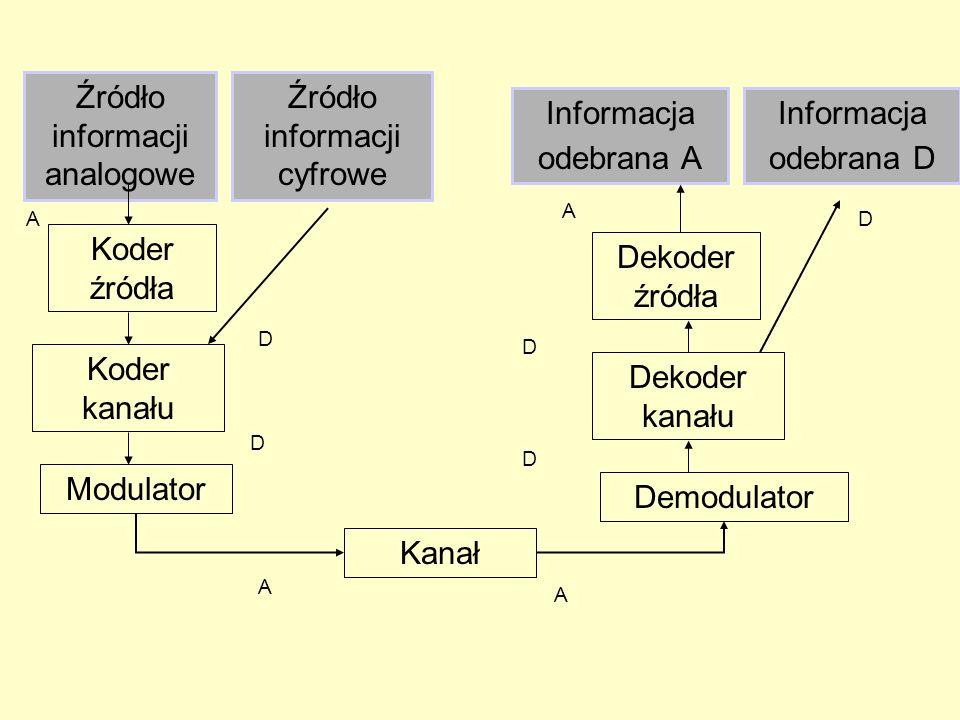Źródło informacji analogowe Koder źródła Koder kanału Modulator Kanał Informacja odebrana A Dekoder źródła Dekoder kanału Demodulator Źródło informacji cyfrowe Informacja odebrana D A A D D D D A A D