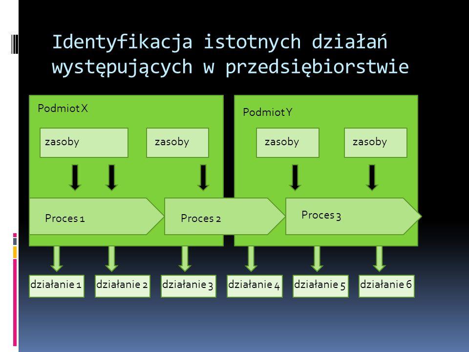 Identyfikacja istotnych działań występujących w przedsiębiorstwie Podmiot X Podmiot Y zasoby Proces 1 Proces 3 Proces 2 działanie 1działanie 3działanie 4działanie 5działanie 6działanie 2