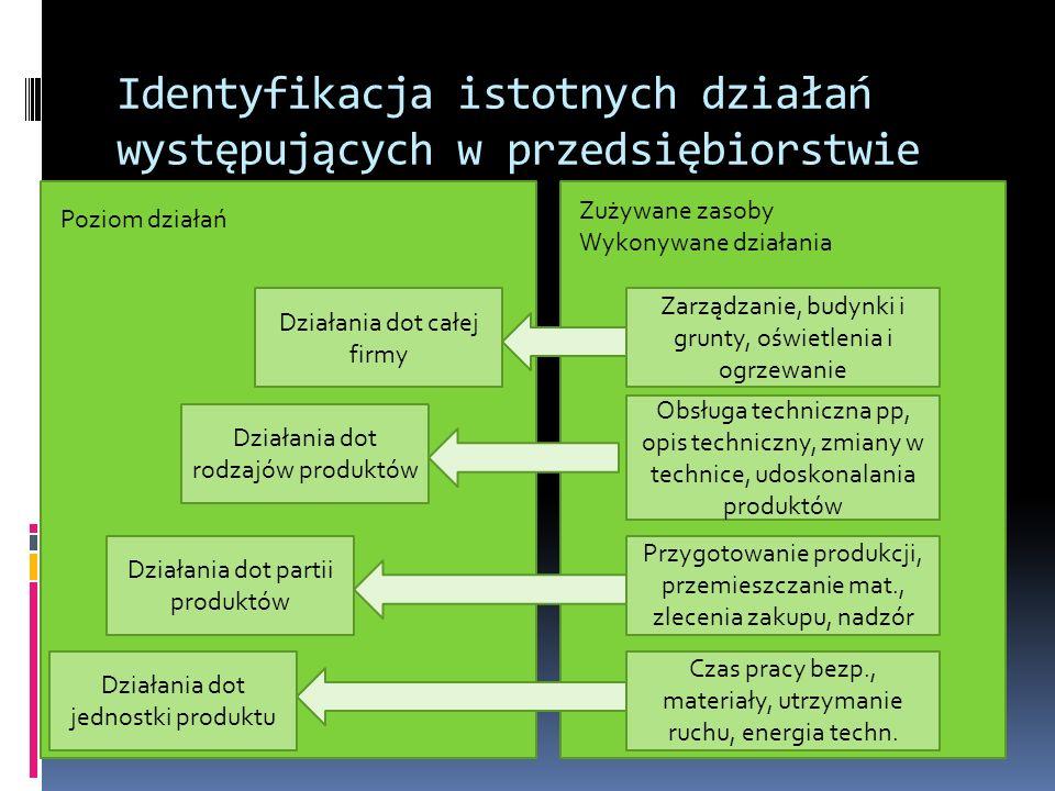 Identyfikacja istotnych działań występujących w przedsiębiorstwie Działania dot jednostki produktu Działania dot całej firmy Działania dot rodzajów pr