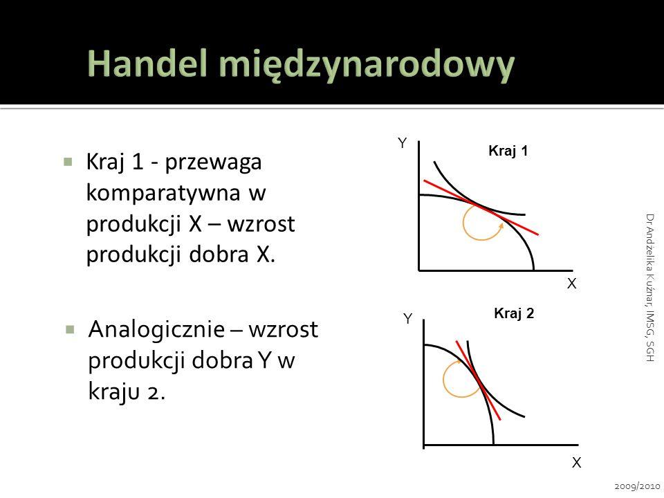 Kraj 1 - przewaga komparatywna w produkcji X – wzrost produkcji dobra X. Y X Kraj 1 Y X Kraj 2 Analogicznie – wzrost produkcji dobra Y w kraju 2. 2009