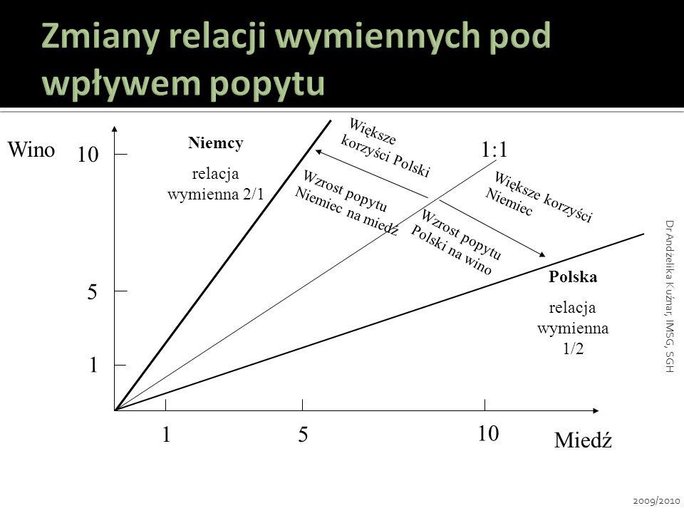 Miedź Wino 10 5 Niemcy relacja wymienna 2/1 1 Polska relacja wymienna 1/2 5 1 Wzrost popytu Niemiec na miedź Wzrost popytu Polski na wino 1:1 Większe
