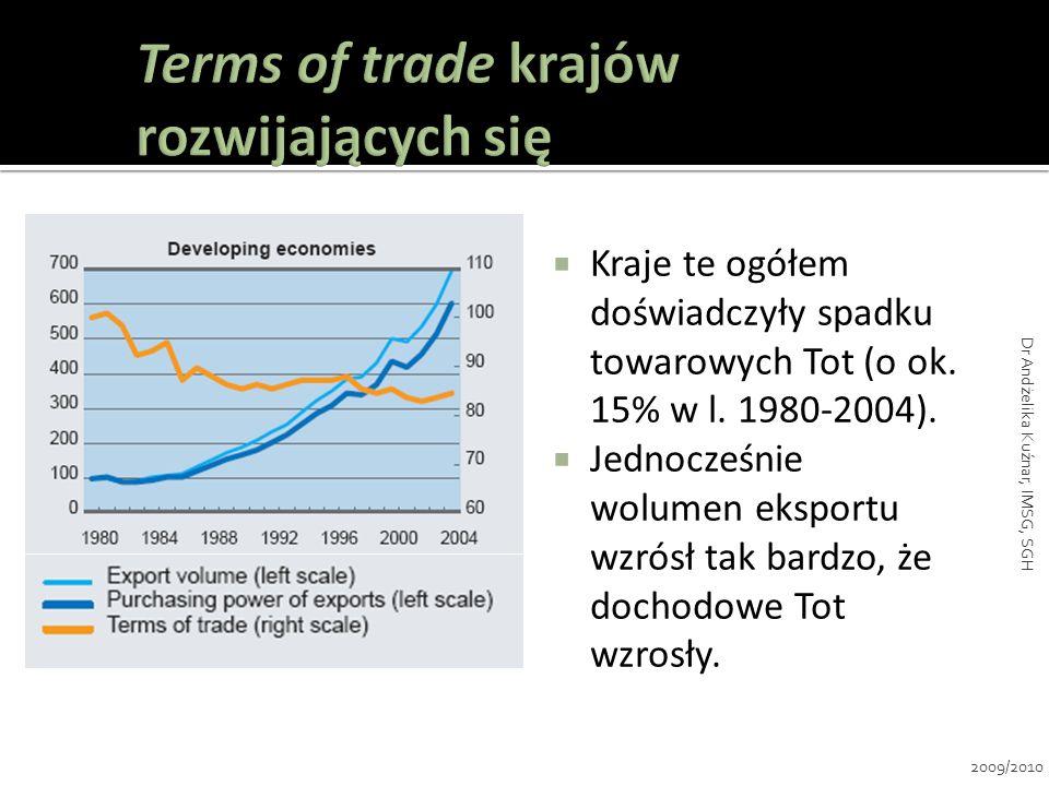 Kraje te ogółem doświadczyły spadku towarowych Tot (o ok. 15% w l. 1980-2004). Jednocześnie wolumen eksportu wzrósł tak bardzo, że dochodowe Tot wzros