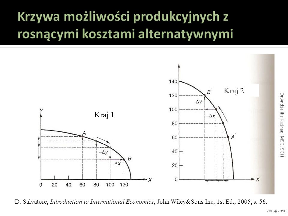 D. Salvatore, Introduction to International Economics, John Wiley&Sons Inc, 1st Ed., 2005, s. 56. Kraj 2 Kraj 1 2009/2010 Dr Andżelika Kuźnar, IMSG, S