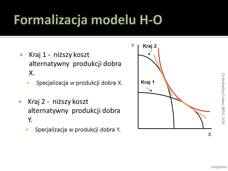 Kraj 1 - niższy koszt alternatywny produkcji dobra X. Specjalizacja w produkcji dobra X. Y X Kraj 2 - niższy koszt alternatywny produkcji dobra Y. Spe