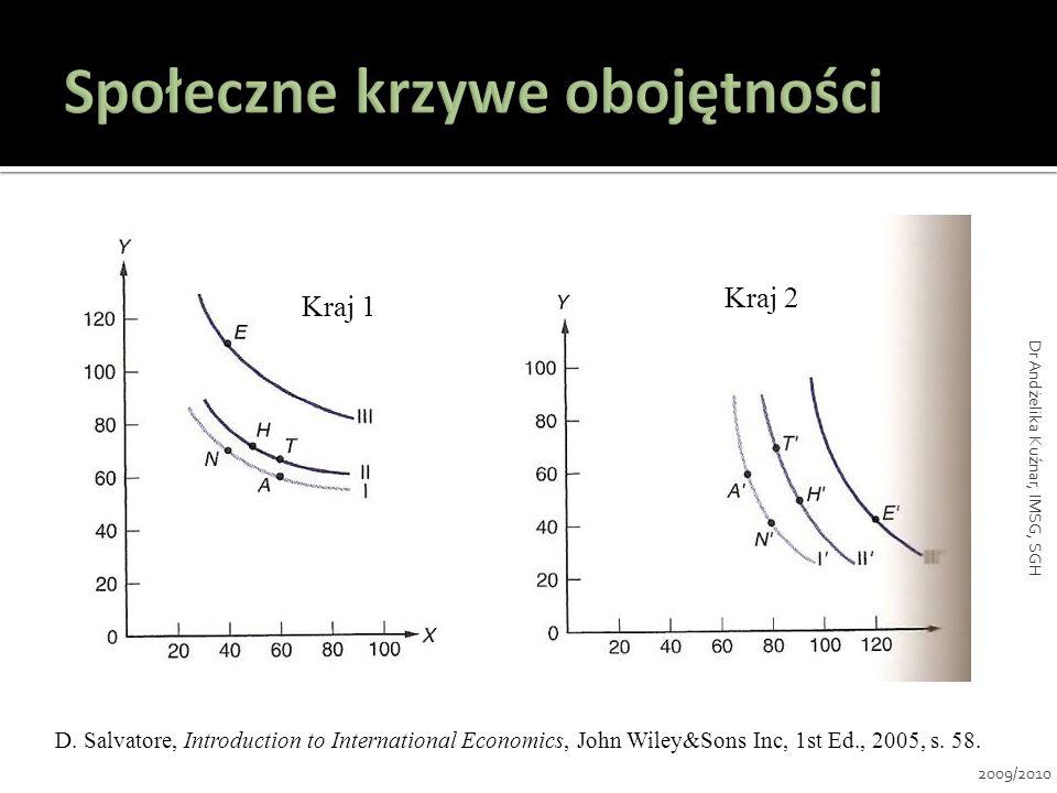 Dobro X względnie pracochłonne w stosunku do dobra Y: L x /K x > L y /K y 2009/2010 Dr Andżelika Kuźnar, IMSG, SGH
