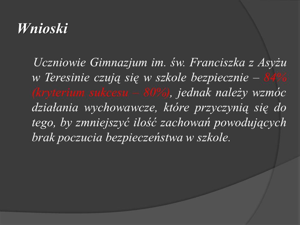 Wnioski Uczniowie Gimnazjum im. św. Franciszka z Asyżu w Teresinie czują się w szkole bezpiecznie – 84% (kryterium sukcesu – 80%), jednak należy wzmóc