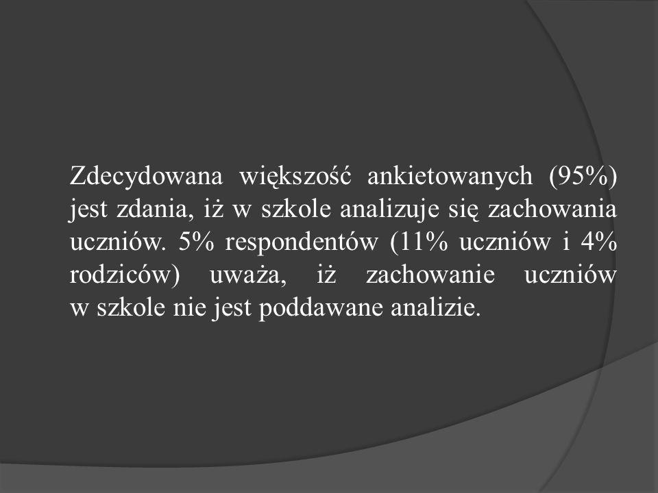 Zdecydowana większość ankietowanych (95%) jest zdania, iż w szkole analizuje się zachowania uczniów. 5% respondentów (11% uczniów i 4% rodziców) uważa