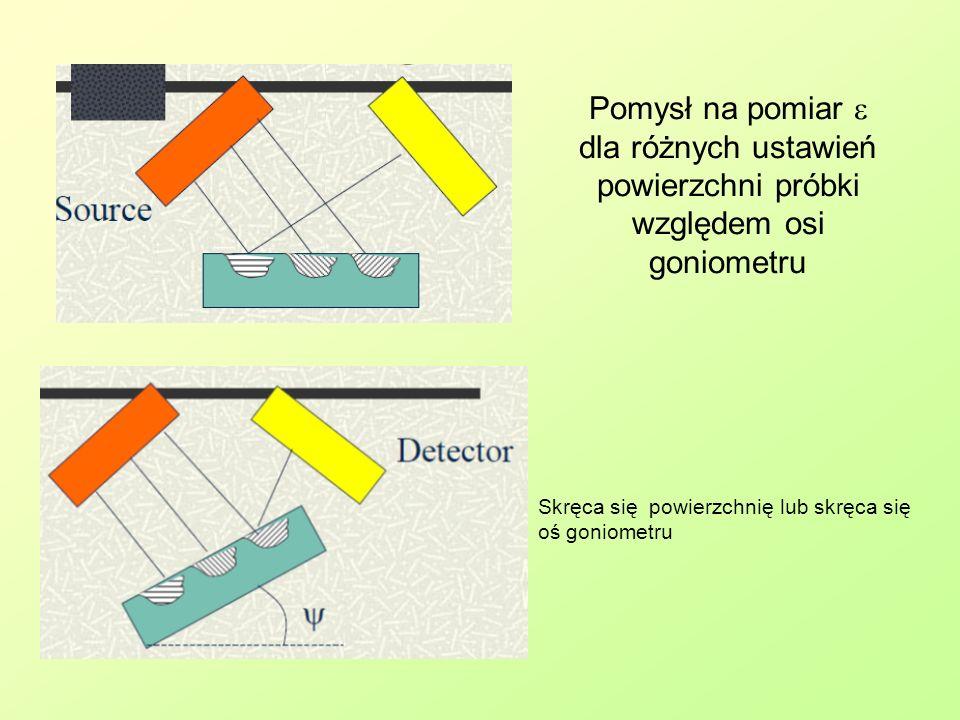 Skręca się powierzchnię lub skręca się oś goniometru Pomysł na pomiar dla różnych ustawień powierzchni próbki względem osi goniometru