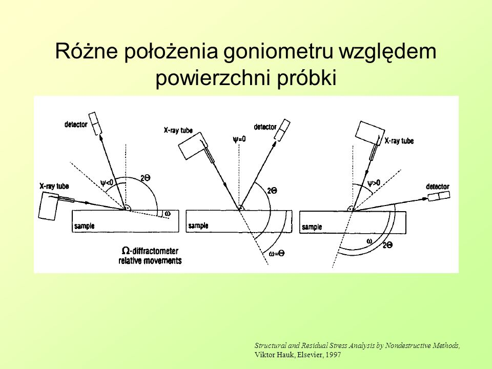 Różne położenia goniometru względem powierzchni próbki Structural and Residual Stress Analysis by Nondestructive Methods, Viktor Hauk, Elsevier, 1997