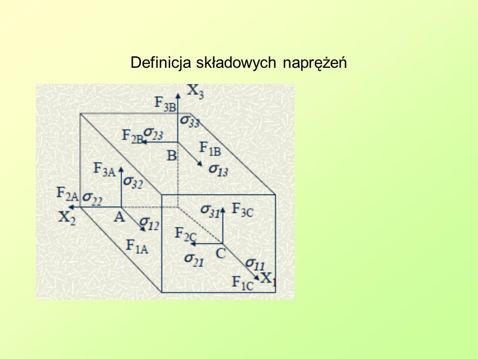 Mikronaprężenia wewnętrzne –> poszerzenie linii dyfrakcyjnych Structural and Residual Stress Analysis by Nondestructive Methods, Viktor Hauk, Elsevier, 1997