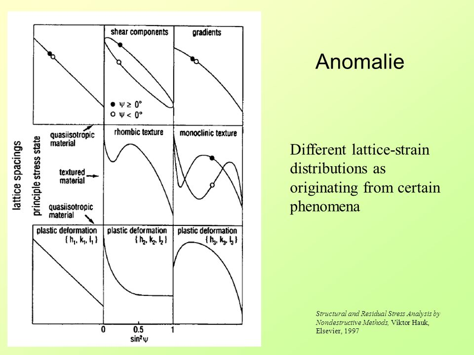 Anomalie Different lattice-strain distributions as originating from certain phenomena Structural and Residual Stress Analysis by Nondestructive Method