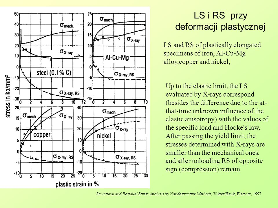 LS i RS przy deformacji plastycznej Structural and Residual Stress Analysis by Nondestructive Methods, Viktor Hauk, Elsevier, 1997 LS and RS of plasti