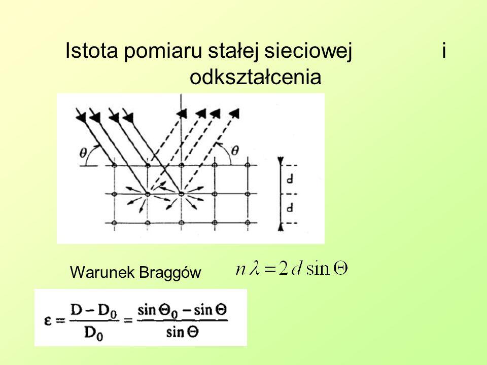 Istota pomiaru stałej sieciowej 2 Warunek Braggów W monokrysztale uzyskuje się refleksy odpowiadające różnym odległościom d