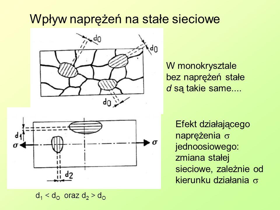 Szerokość piku dyfrakcyjnego …zależy od mikrostruktury Structural and Residual Stress Analysis by Nondestructive Methods, Viktor Hauk, Elsevier, 1997 Reflection profiles for steels with different carbon contents.