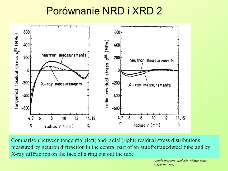 Porównanie NRD i XRD 2 Structural and Residual Stress Analysis by Nondestructive Methods, Viktor Hauk, Elsevier, 1997 Comparison between tangential (l