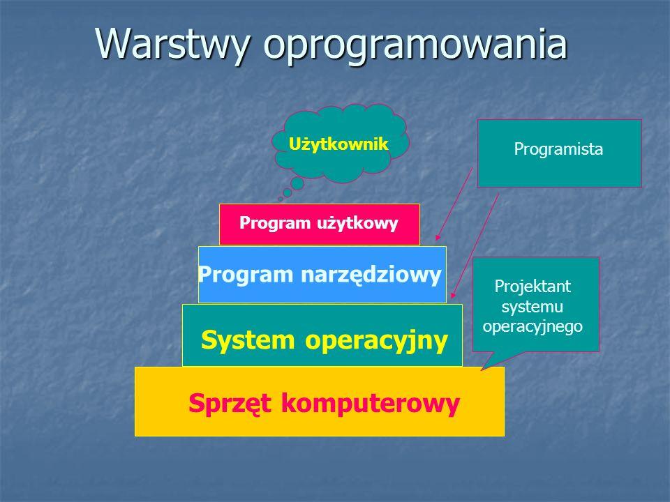 Warstwy oprogramowania Sprzęt komputerowy System operacyjny Program narzędziowy Program użytkowy Projektant systemu operacyjnego Programista Użytkowni