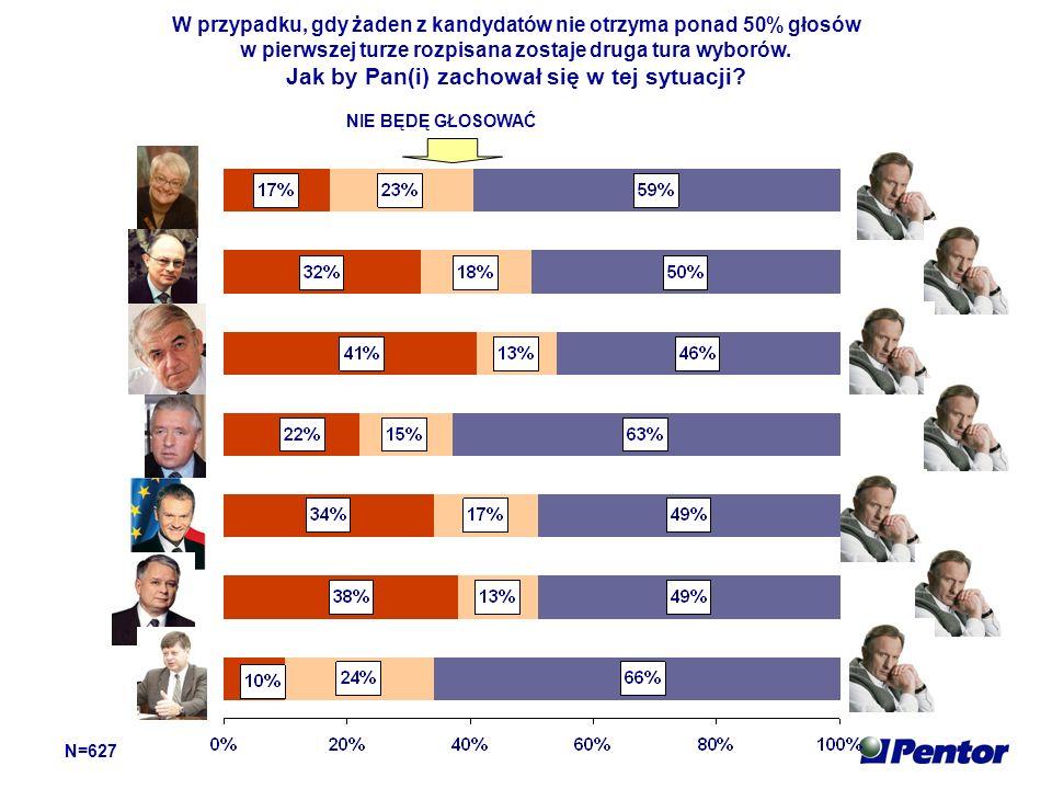 W przypadku, gdy żaden z kandydatów nie otrzyma ponad 50% głosów w pierwszej turze rozpisana zostaje druga tura wyborów.