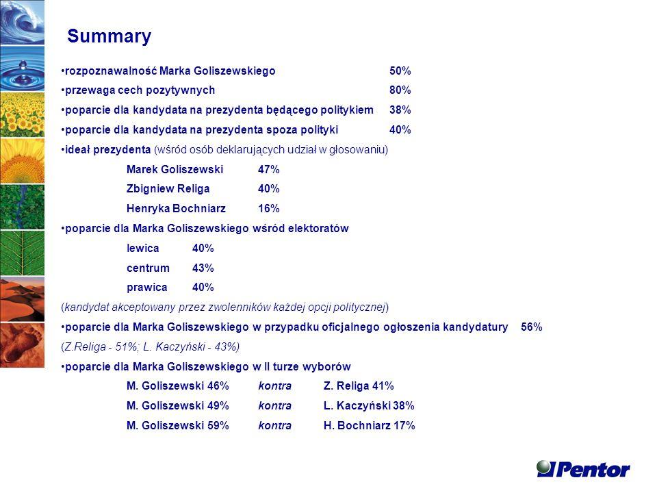 Summary rozpoznawalność Marka Goliszewskiego 50% przewaga cech pozytywnych 80% poparcie dla kandydata na prezydenta będącego politykiem38% poparcie dla kandydata na prezydenta spoza polityki40% ideał prezydenta (wśród osób deklarujących udział w głosowaniu) Marek Goliszewski47% Zbigniew Religa40% Henryka Bochniarz16% poparcie dla Marka Goliszewskiego wśród elektoratów lewica40% centrum43% prawica40% (kandydat akceptowany przez zwolenników każdej opcji politycznej) poparcie dla Marka Goliszewskiego w przypadku oficjalnego ogłoszenia kandydatury56% (Z.Religa - 51%; L.