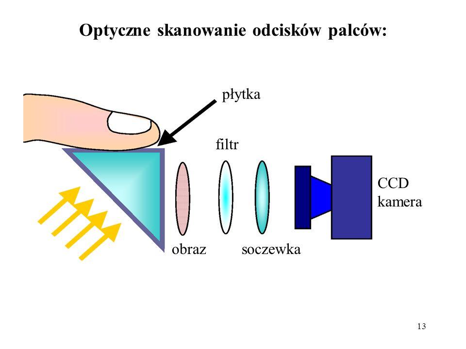 13 Optyczne skanowanie odcisków palców: płytka filtr soczewka CCD kamera obraz