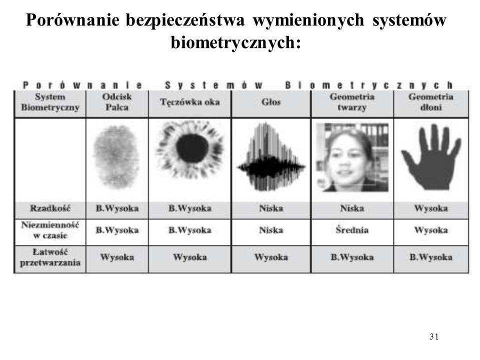 31 Porównanie bezpieczeństwa wymienionych systemów biometrycznych: