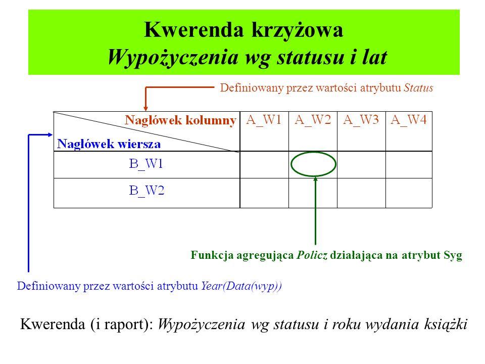Kwerenda krzyżowa Wypożyczenia wg statusu i lat Definiowany przez wartości atrybutu Year(Data(wyp)) Definiowany przez wartości atrybutu Status Funkcja