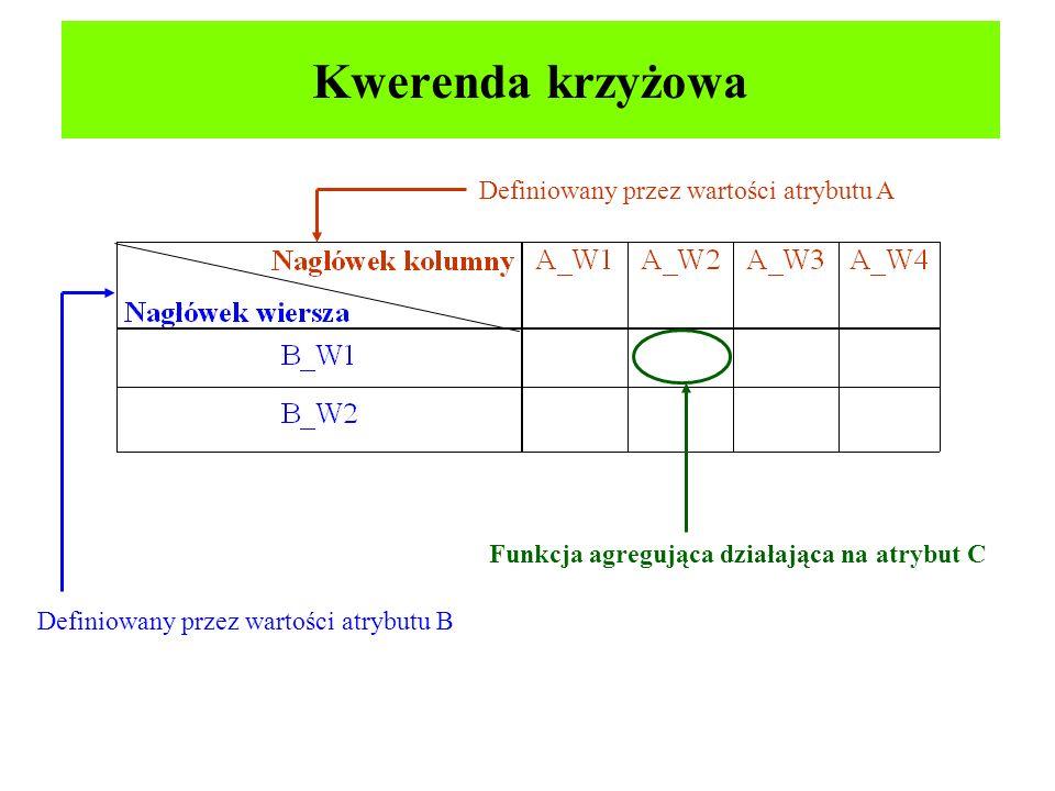 Kwerenda krzyżowa Definiowany przez wartości atrybutu B Definiowany przez wartości atrybutu A Funkcja agregująca działająca na atrybut C