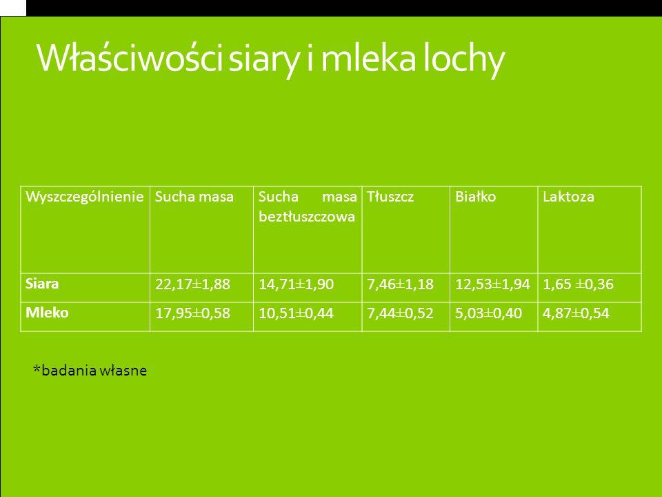 Właściwości siary i mleka lochy WyszczególnienieSucha masaSucha masa beztłuszczowa TłuszczBiałkoLaktoza Siara22,17±1,8814,71±1,907,46±1,1812,53±1,941,