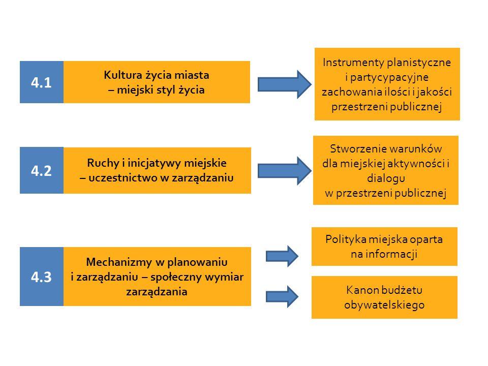 Kultura życia miasta – miejski styl życia Ruchy i inicjatywy miejskie – uczestnictwo w zarządzaniu Mechanizmy w planowaniu i zarządzaniu – społeczny wymiar zarządzania Instrumenty planistyczne i partycypacyjne zachowania ilości i jakości przestrzeni publicznej Stworzenie warunków dla miejskiej aktywności i dialogu w przestrzeni publicznej Polityka miejska oparta na informacji Kanon budżetu obywatelskiego 4.1 4.2 4.3