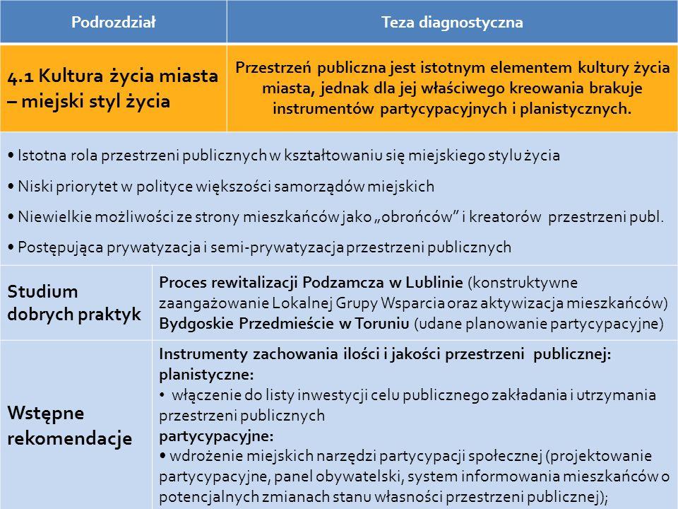 Plany rewitalizacji Podzamcza w Lublinie