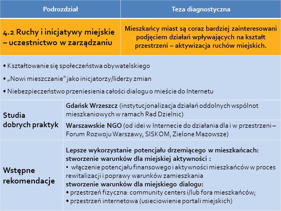PodrozdziałTeza diagnostyczna 4.2 Ruchy i inicjatywy miejskie – uczestnictwo w zarządzaniu Mieszkańcy miast są coraz bardziej zainteresowani podjęciem