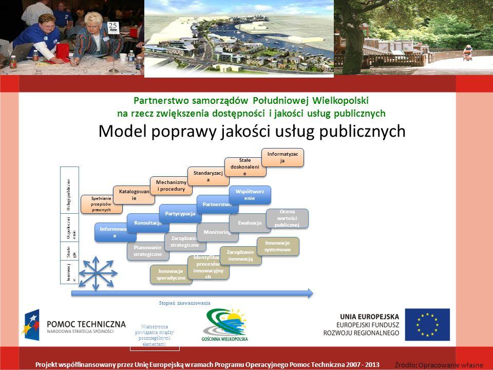 LGD Gościnna Wielkopolska Wykorzystanie partnerstwa dla poprawy jakości, dostępności i wydajności usług publicznych Podział zadań i odpowiedzialności Specjalizacja Synergie i uzupełnianie się Partnerstwo samorządów Południowej Wielkopolski na rzecz zwiększenia dostępności i jakości usług publicznych