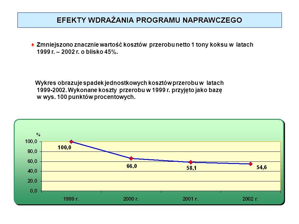 EFEKTY WDRAŻANIA PROGRAMU NAPRAWCZEGO Zmniejszono znacznie wartość kosztów przerobu netto 1 tony koksu w latach 1999 r. – 2002 r. o blisko 45%. Wykres