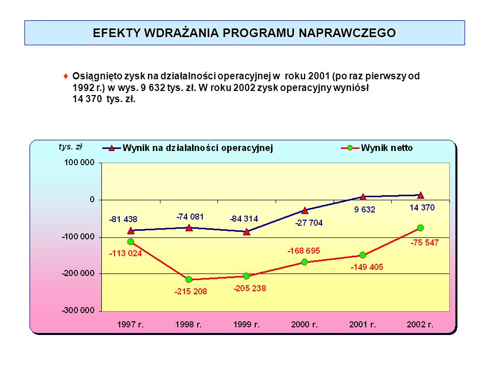EFEKTY WDRAŻANIA PROGRAMU NAPRAWCZEGO Osiągnięto zysk na działalności operacyjnej w roku 2001 (po raz pierwszy od 1992 r.) w wys. 9 632 tys. zł. W rok