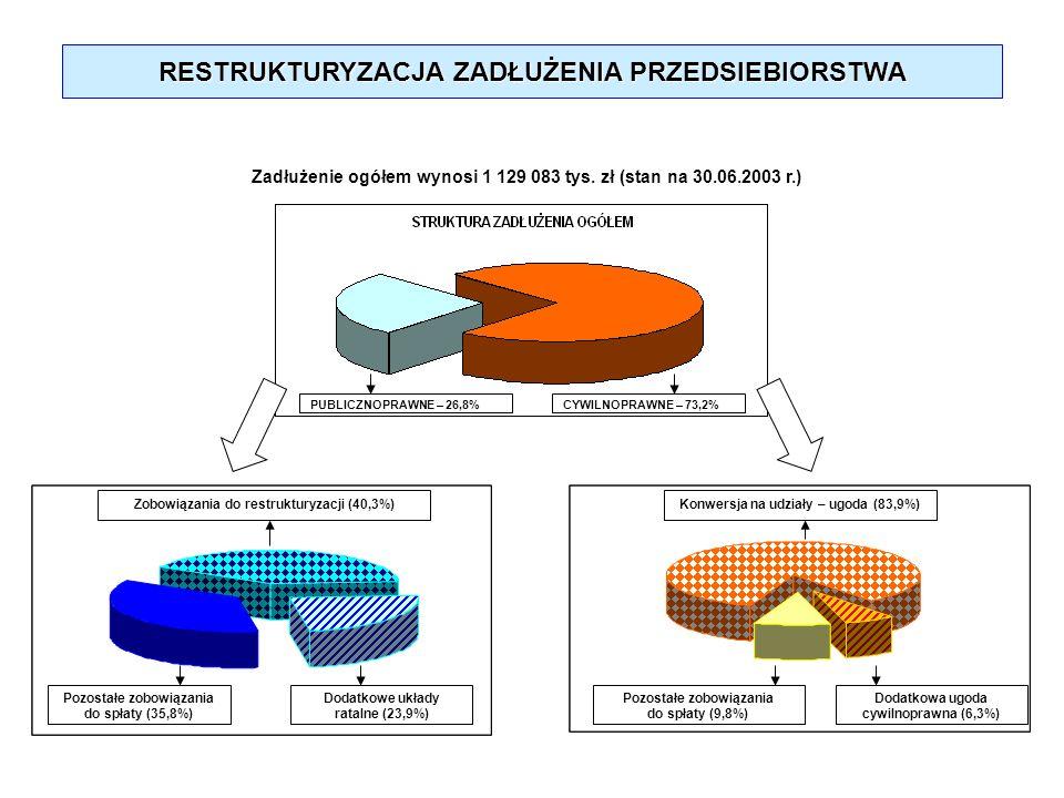 RESTRUKTURYZACJA ZADŁUŻENIA PRZEDSIEBIORSTWA Zadłużenie ogółem wynosi 1 129 083 tys. zł (stan na 30.06.2003 r.) PUBLICZNOPRAWNE – 26,8%CYWILNOPRAWNE –