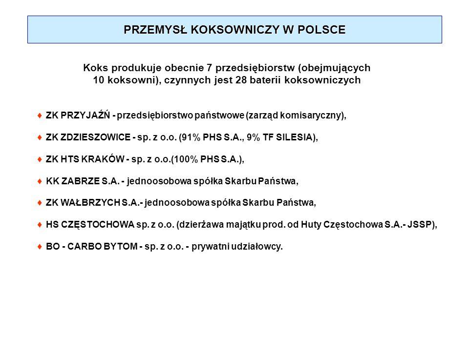 PRZEMYSŁ KOKSOWNICZY W POLSCE Koks produkuje obecnie 7 przedsiębiorstw (obejmujących 10 koksowni), czynnych jest 28 baterii koksowniczych ZK PRZYJAŹŃ
