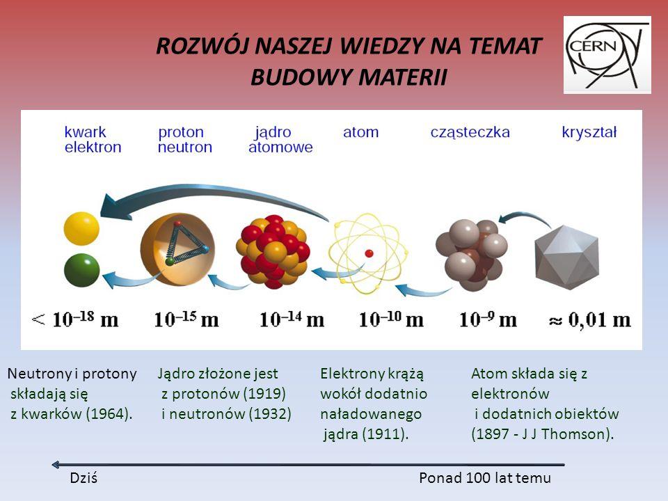 Atom składa się z elektronów i dodatnich obiektów (1897 - J J Thomson).