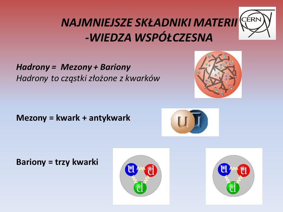NAJMNIEJSZE SKŁADNIKI MATERII -WIEDZA WSPÓŁCZESNA Hadrony = Mezony + Bariony Hadrony to cząstki złożone z kwarków Mezony = kwark + antykwark Bariony = trzy kwarki