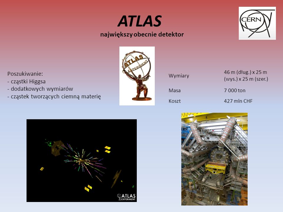 ATLAS największy obecnie detektor Poszukiwanie: - cząstki Higgsa - dodatkowych wymiarów - cząstek tworzących ciemną materię Wymiary 46 m (dług.) x 25 m (wys.) x 25 m (szer.) Masa7 000 ton Koszt427 mln CHF