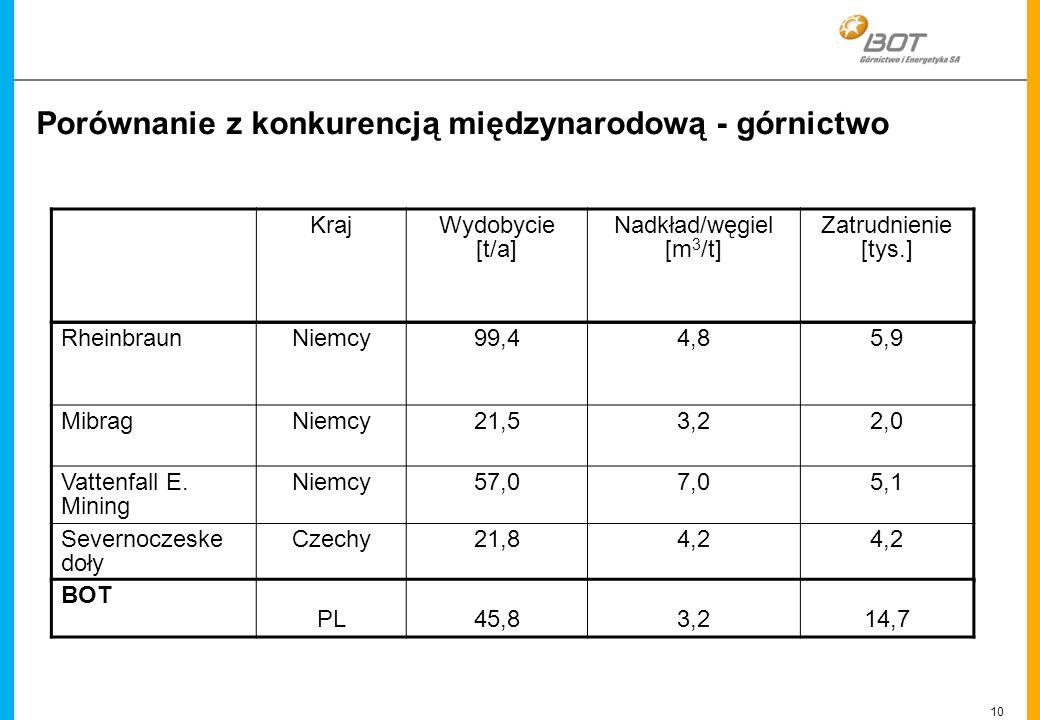 10 Linien Porównanie z konkurencją międzynarodową - górnictwo RheinbraunNiemcy99,44,85,9 MibragNiemcy21,53,22,0 Vattenfall E. Mining Niemcy57,07,05,1