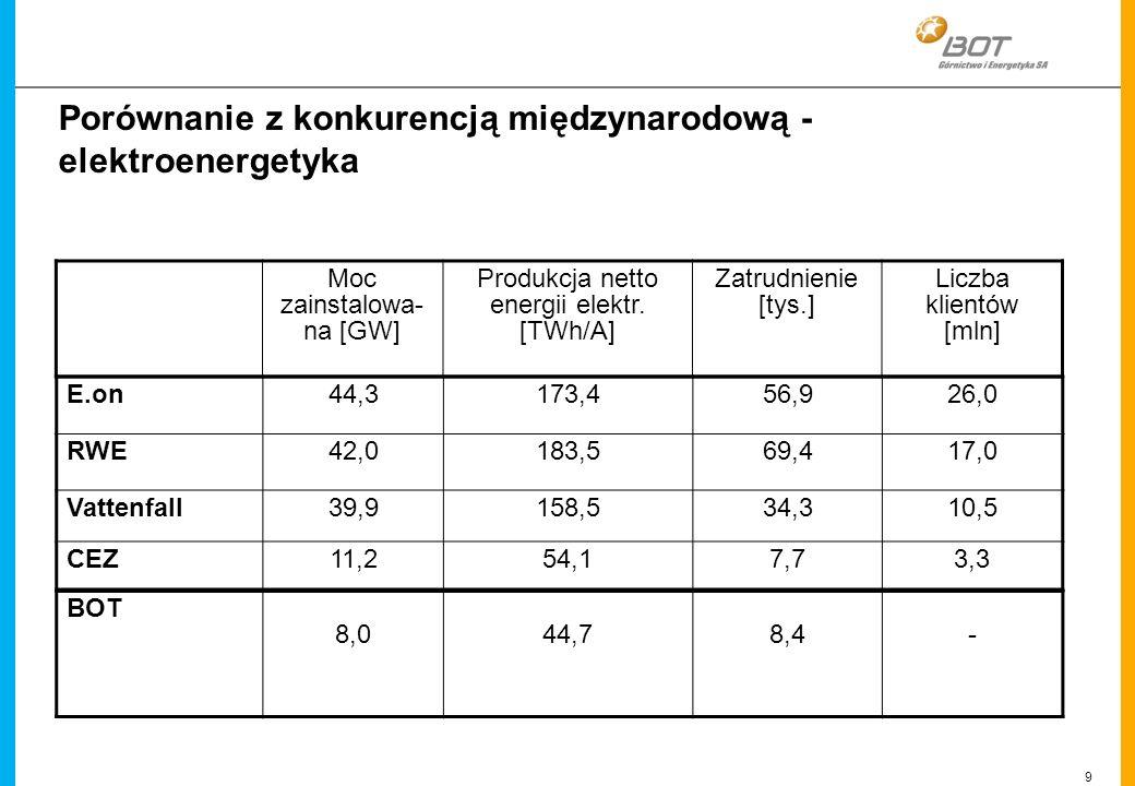 9 Linien Porównanie z konkurencją międzynarodową - elektroenergetyka E.on44,3173,456,926,0 RWE42,0183,569,417,0 Vattenfall39,9158,534,310,5 CEZ11,254,