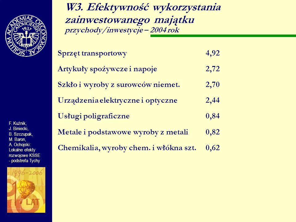 W3. Efektywność wykorzystania zainwestowanego majątku przychody/inwestycje – 2004 rok Sprzęt transportowy4,92 Artykuły spożywcze i napoje2,72 Szkło i