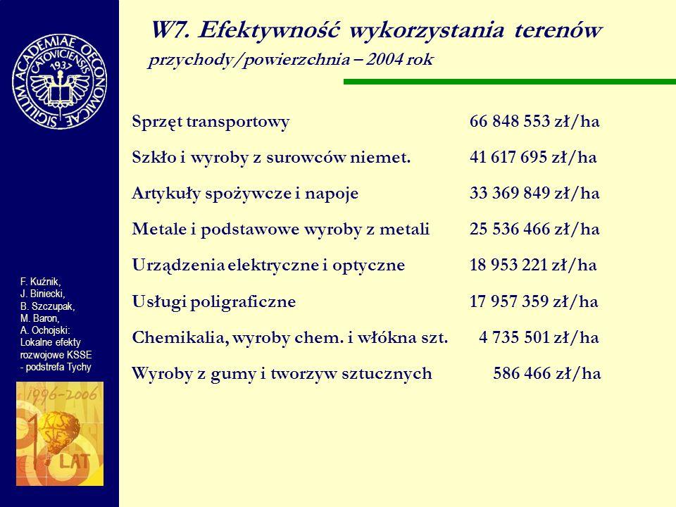 W7. Efektywność wykorzystania terenów przychody/powierzchnia – 2004 rok Sprzęt transportowy66 848 553 zł/ha Szkło i wyroby z surowców niemet. 41 617 6