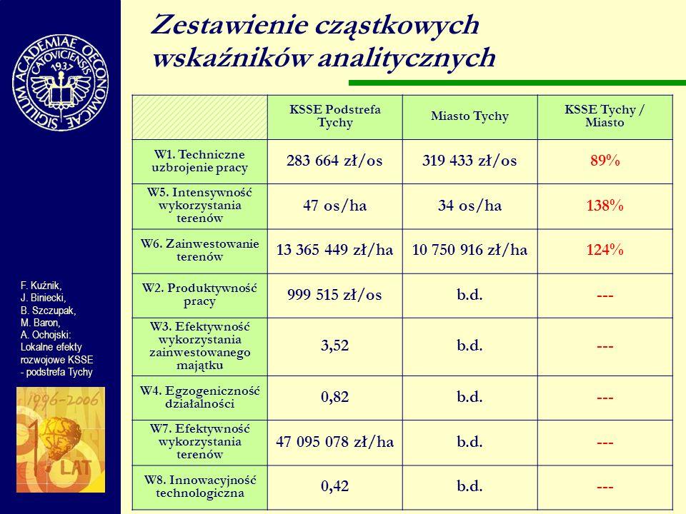 KSSE Podstrefa Tychy Miasto Tychy KSSE Tychy / Miasto W1. Techniczne uzbrojenie pracy 283 664 zł/os319 433 zł/os89% W5. Intensywność wykorzystania ter