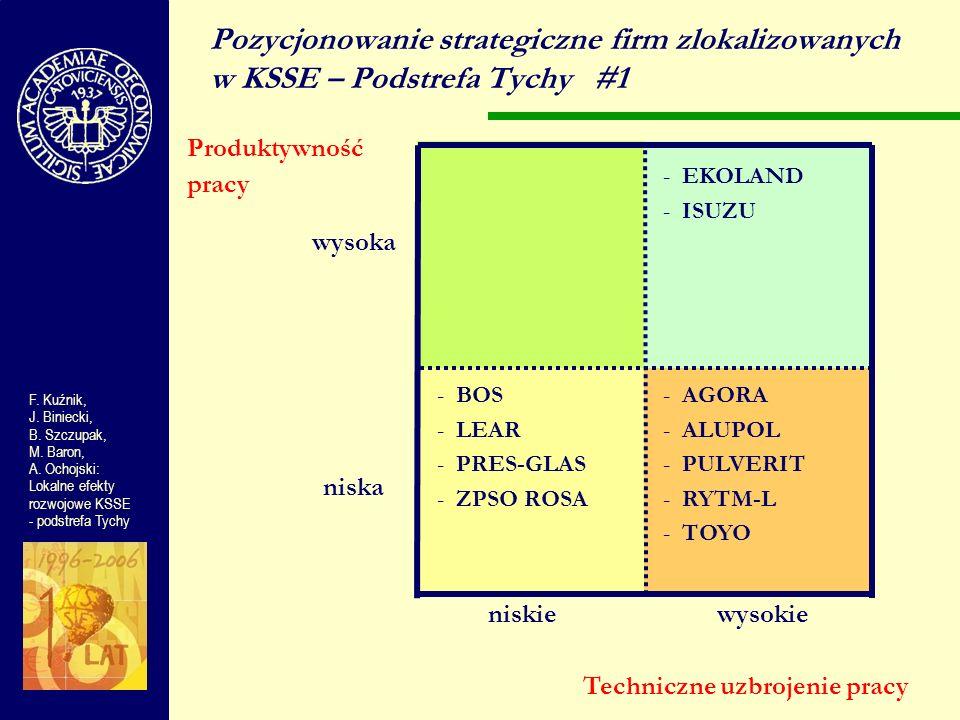 wysoka niska niskiewysokie Pozycjonowanie strategiczne firm zlokalizowanych w KSSE – Podstrefa Tychy#1 Produktywność pracy F. Kuźnik, J. Biniecki, B.