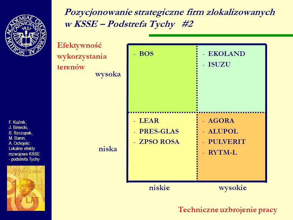 wysoka niska niskiewysokie Pozycjonowanie strategiczne firm zlokalizowanych w KSSE – Podstrefa Tychy#2 Efektywność wykorzystania terenów F. Kuźnik, J.