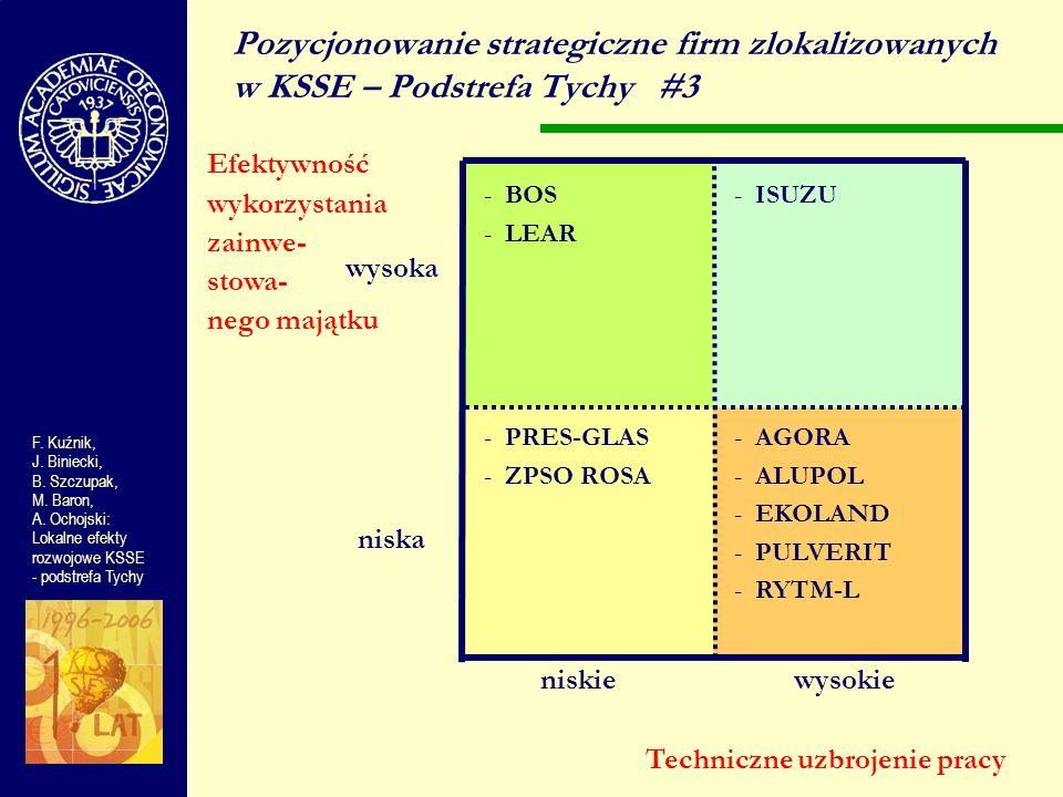 wysoka niska niskiewysokie Pozycjonowanie strategiczne firm zlokalizowanych w KSSE – Podstrefa Tychy#3 Efektywność wykorzystania zainwe- stowa- nego m